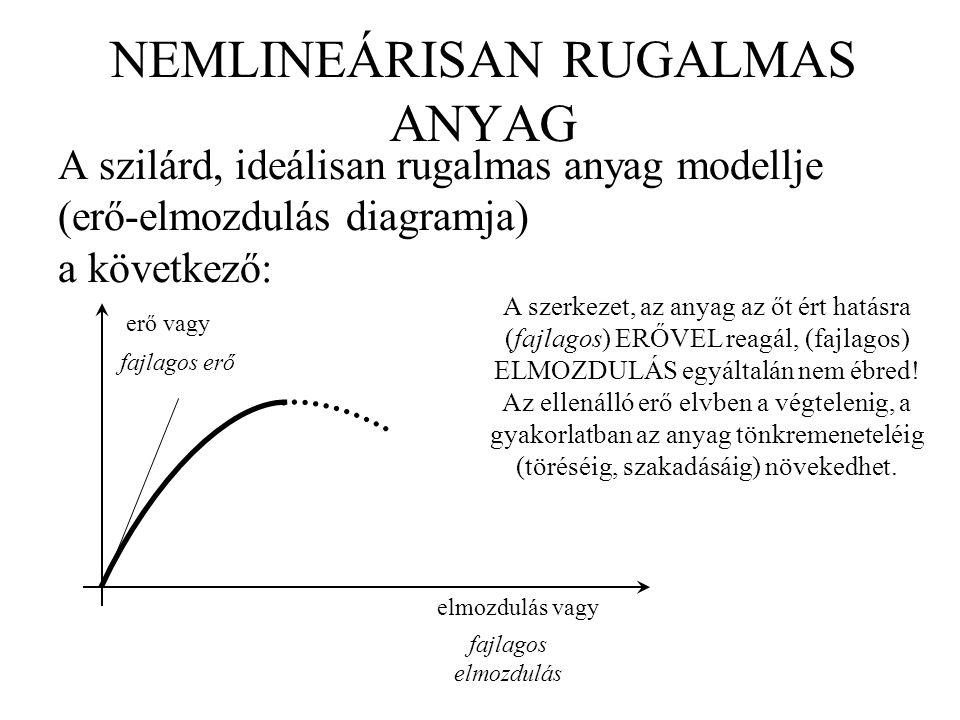 NEMLINEÁRISAN RUGALMAS ANYAG