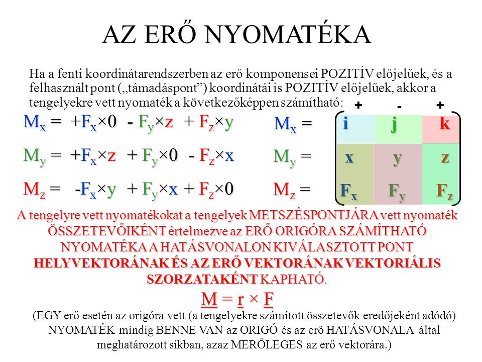 AZ ERŐ NYOMATÉKA i j k My = +Fx×z + Fy×0 - Fz×x x y z