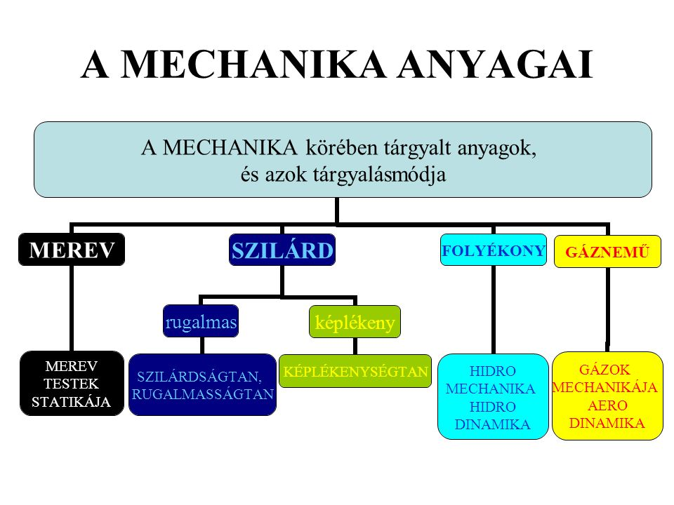 A MECHANIKA ANYAGAI
