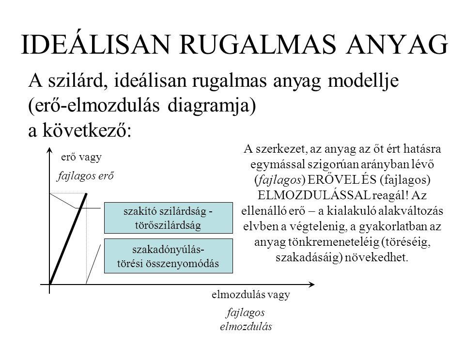 IDEÁLISAN RUGALMAS ANYAG