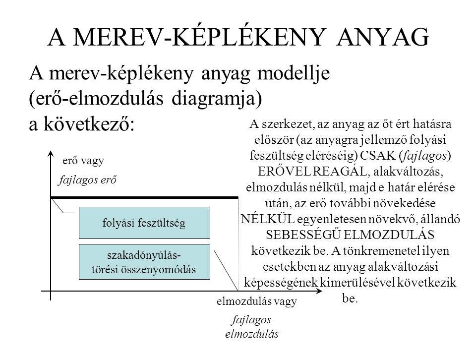 A MEREV-KÉPLÉKENY ANYAG