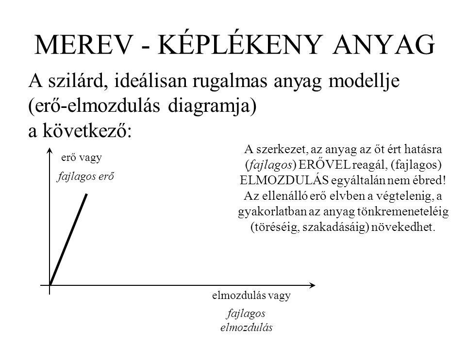 MEREV - KÉPLÉKENY ANYAG