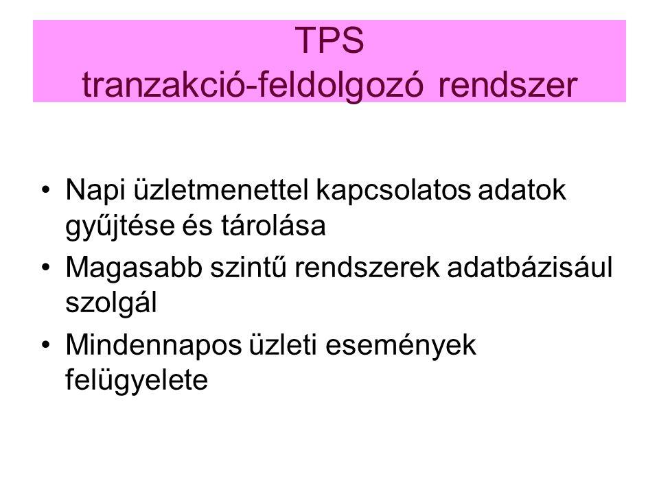 TPS tranzakció-feldolgozó rendszer