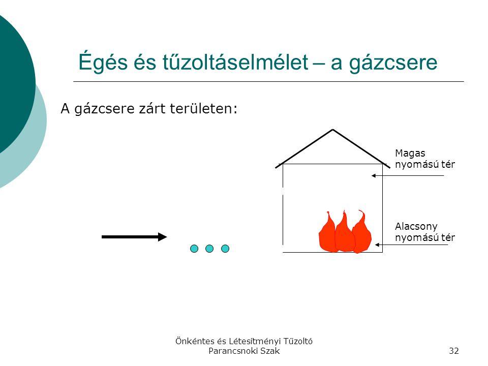 Égés és tűzoltáselmélet – a gázcsere