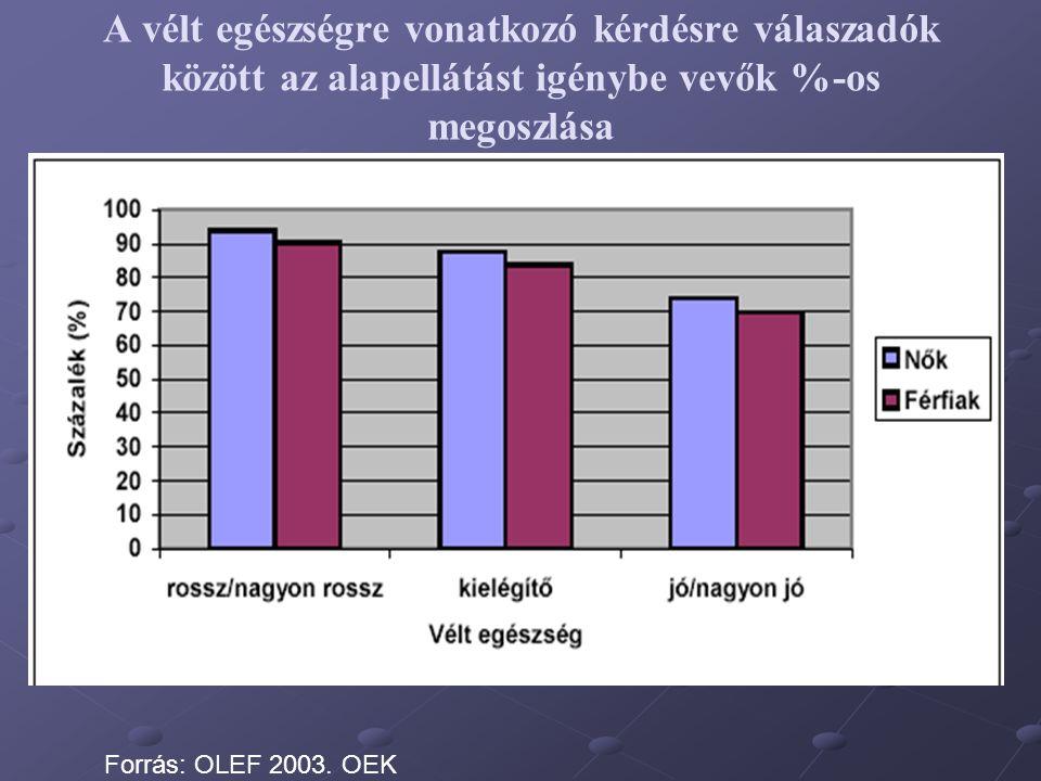 A vélt egészségre vonatkozó kérdésre válaszadók között az alapellátást igénybe vevők %-os megoszlása