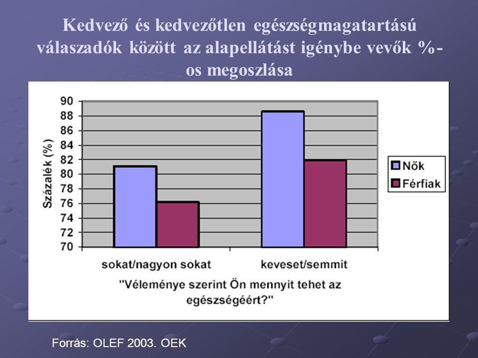 Kedvező és kedvezőtlen egészségmagatartású válaszadók között az alapellátást igénybe vevők %- os megoszlása