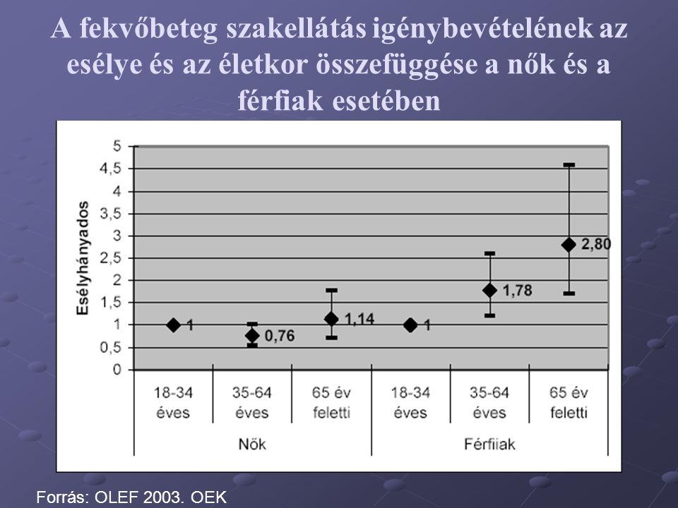 A fekvőbeteg szakellátás igénybevételének az esélye és az életkor összefüggése a nők és a férfiak esetében