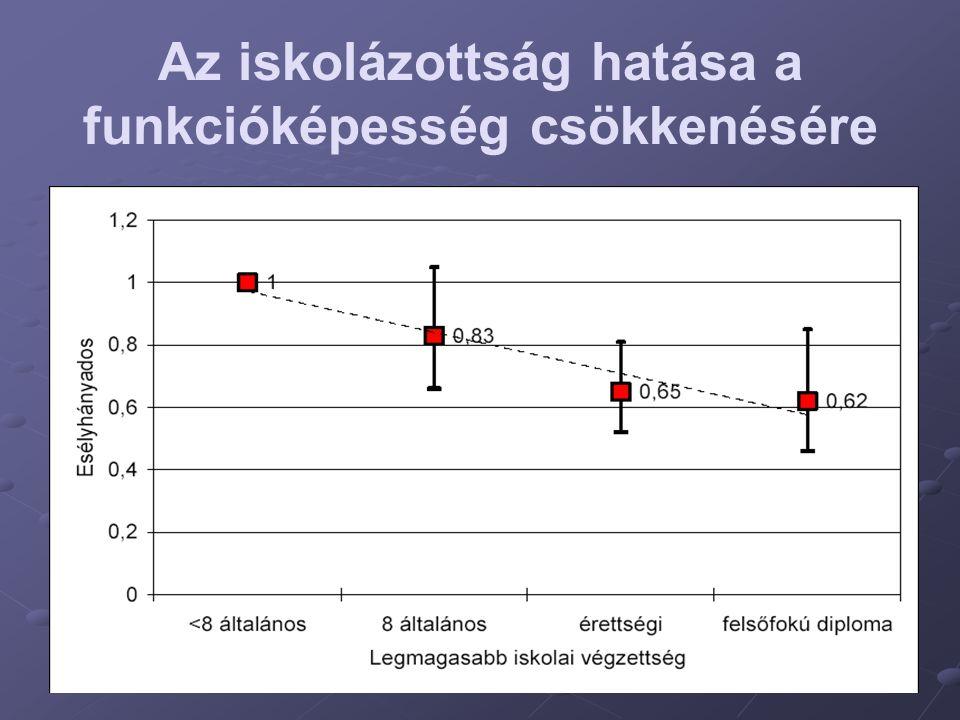 Az iskolázottság hatása a funkcióképesség csökkenésére