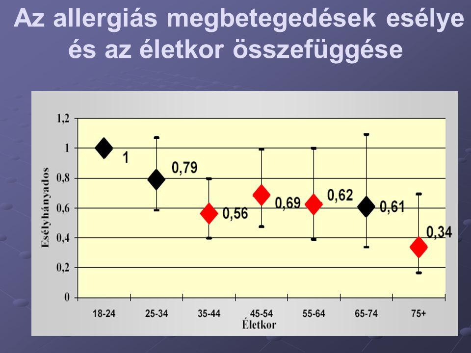 Az allergiás megbetegedések esélye és az életkor összefüggése