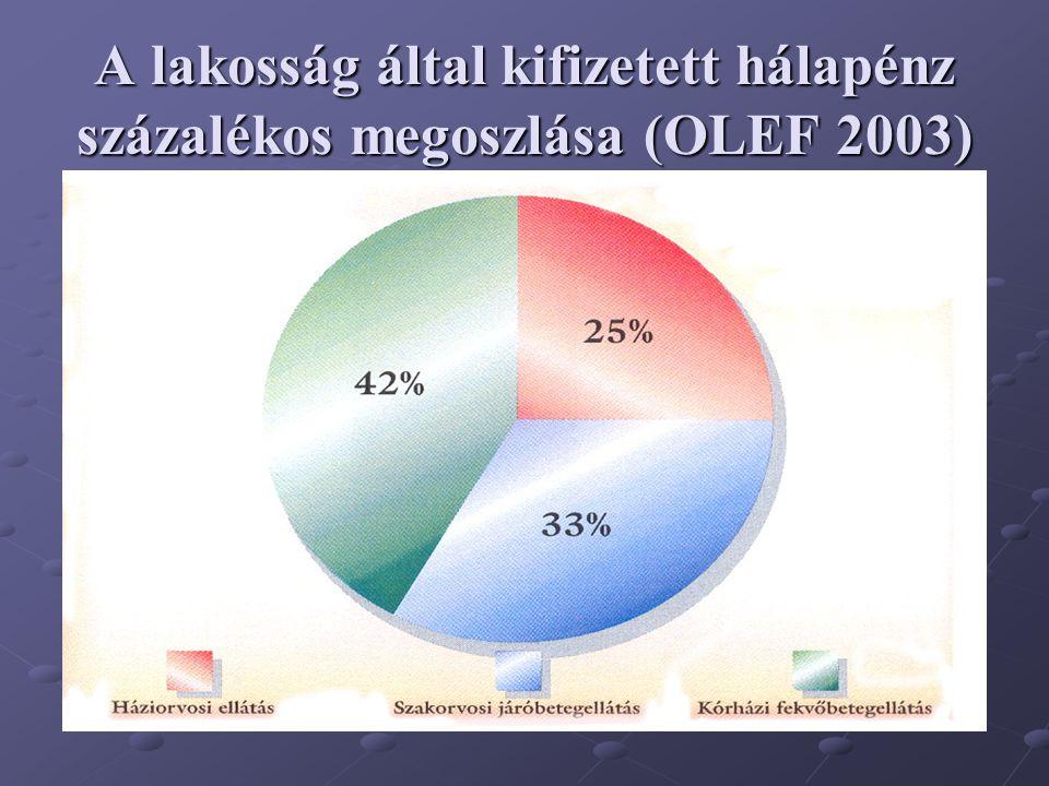 A lakosság által kifizetett hálapénz százalékos megoszlása (OLEF 2003)