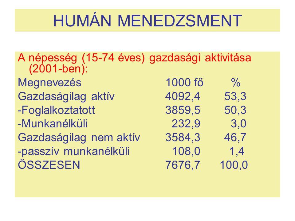 HUMÁN MENEDZSMENT A népesség (15-74 éves) gazdasági aktivitása (2001-ben): Megnevezés 1000 fő %