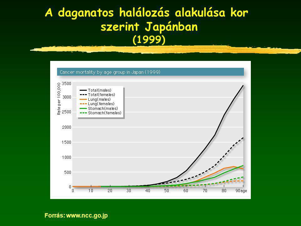 A daganatos halálozás alakulása kor