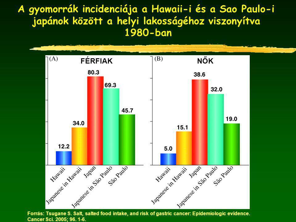 A gyomorrák incidenciája a Hawaii-i és a Sao Paulo-i