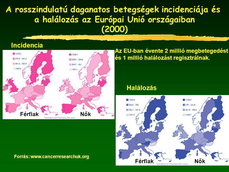 A rosszindulatú daganatos betegségek incidenciája és