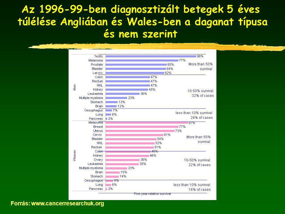 Az 1996-99-ben diagnosztizált betegek 5 éves