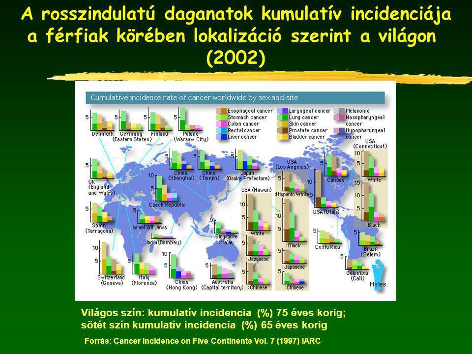 A rosszindulatú daganatok kumulatív incidenciája
