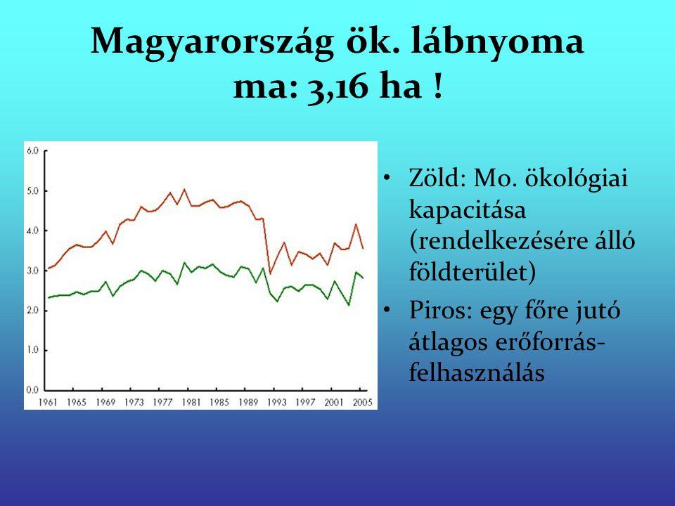 Magyarország ök. lábnyoma ma: 3,16 ha !