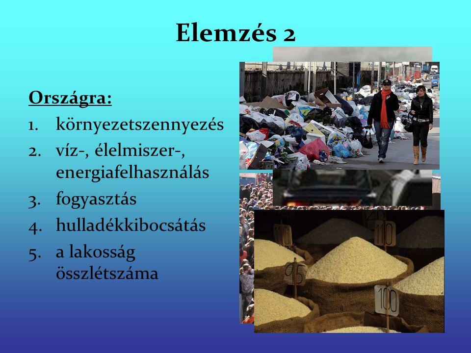 Elemzés 2 Országra: környezetszennyezés