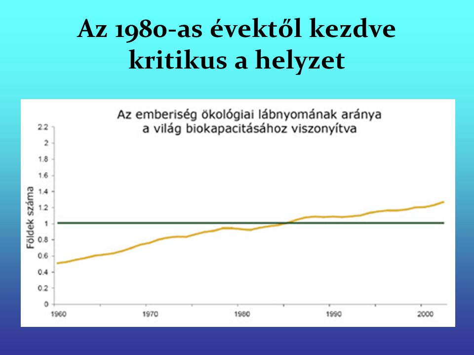 Az 1980-as évektől kezdve kritikus a helyzet