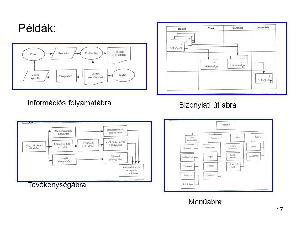 Példák: Információs folyamatábra Bizonylati út ábra Tevékenységábra