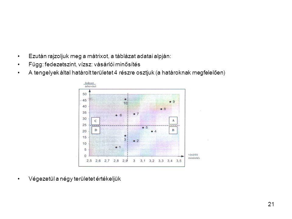 Ezután rajzoljuk meg a mátrixot, a táblázat adatai alpján: