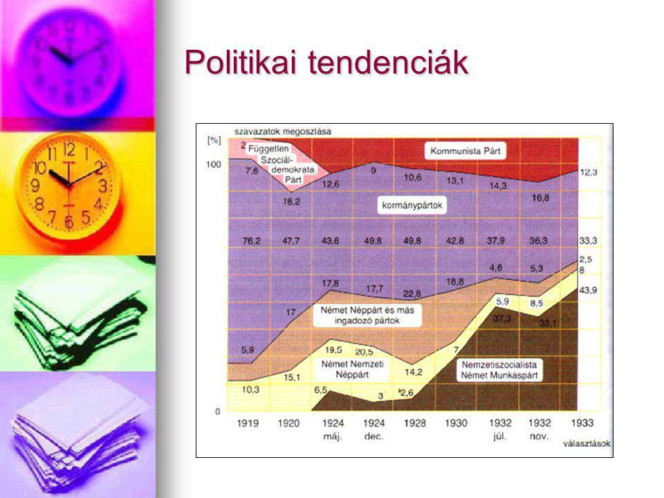 Politikai tendenciák
