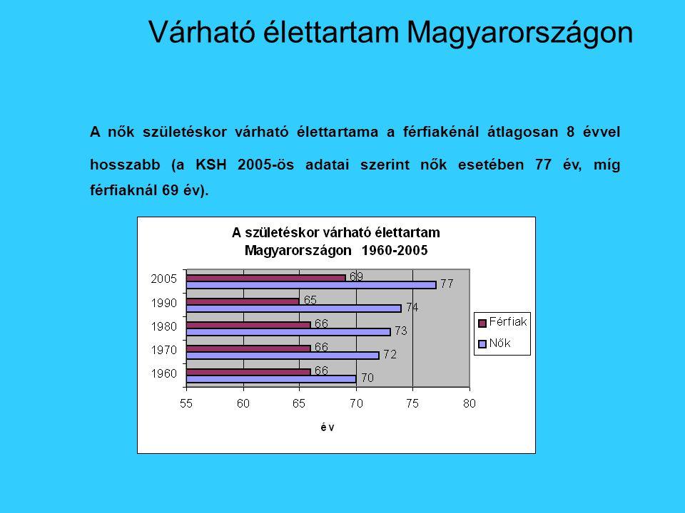 Várható élettartam Magyarországon