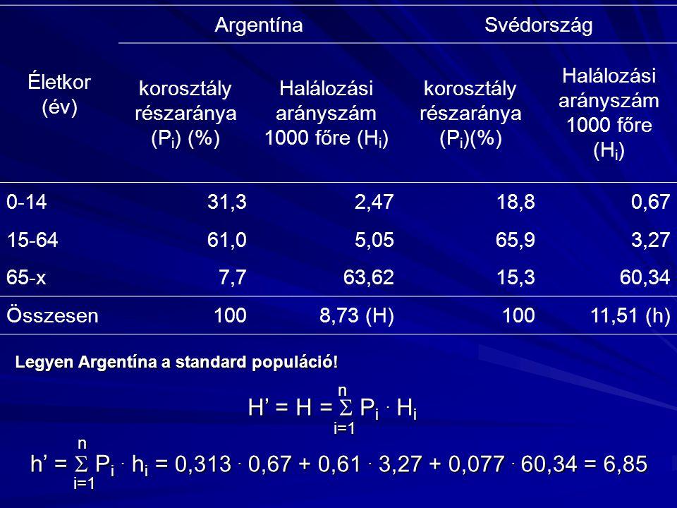 Életkor (év) Argentína. Svédország. korosztály részaránya (Pi) (%) Halálozási arányszám 1000 főre (Hi)
