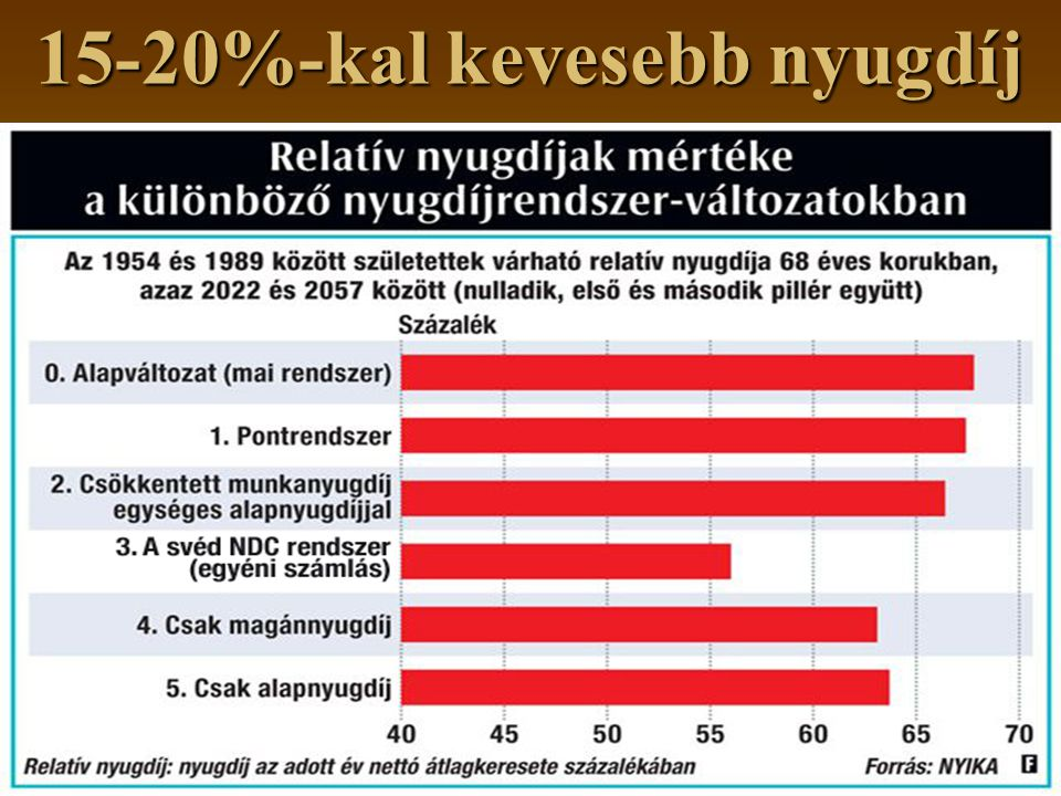 15-20%-kal kevesebb nyugdíj