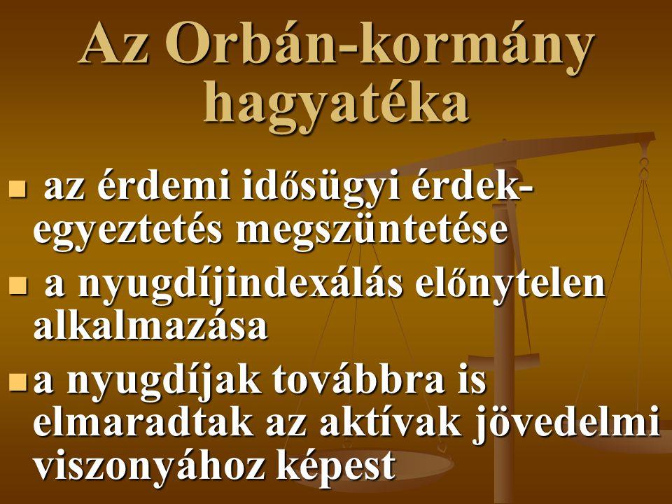 Az Orbán-kormány hagyatéka