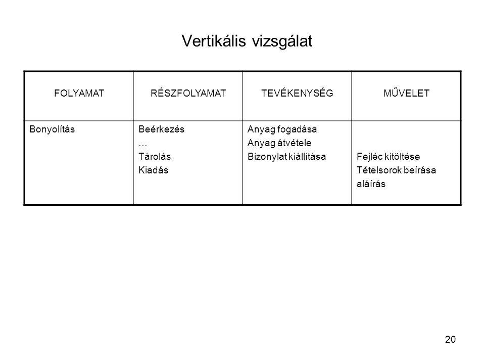 Vertikális vizsgálat FOLYAMAT RÉSZFOLYAMAT TEVÉKENYSÉG MŰVELET