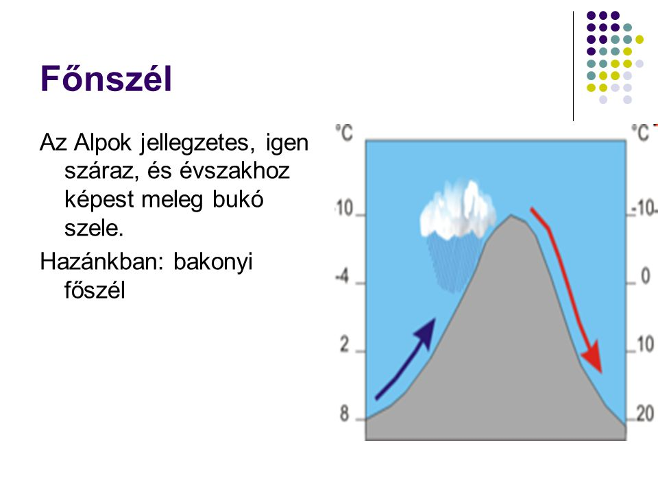 Főnszél Az Alpok jellegzetes, igen száraz, és évszakhoz képest meleg bukó szele.