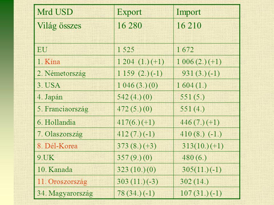 Mrd USD Export Import Világ összes 16 280 16 210 EU 1 525 1 672