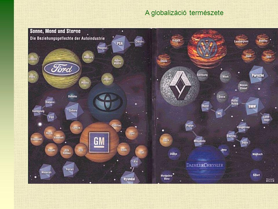 A globalizáció természete