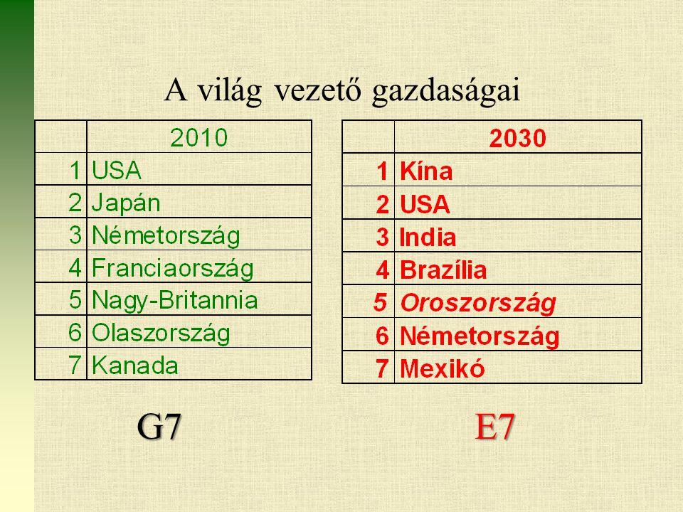 A világ vezető gazdaságai