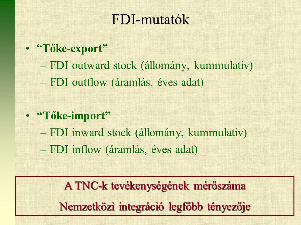 FDI-mutatók Tőke-export FDI outward stock (állomány, kummulatív)