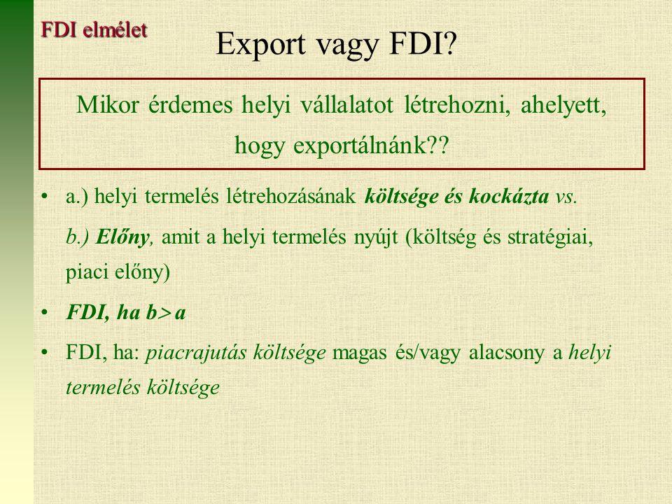 Export vagy FDI FDI elmélet. Mikor érdemes helyi vállalatot létrehozni, ahelyett, hogy exportálnánk