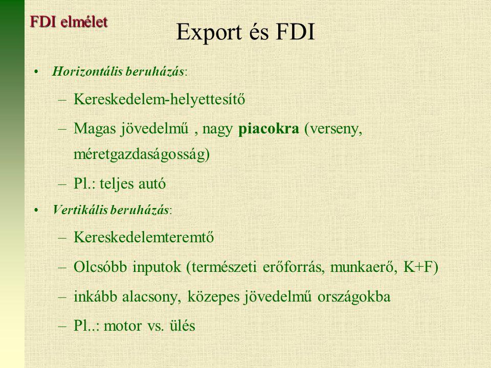 Export és FDI FDI elmélet Kereskedelem-helyettesítő