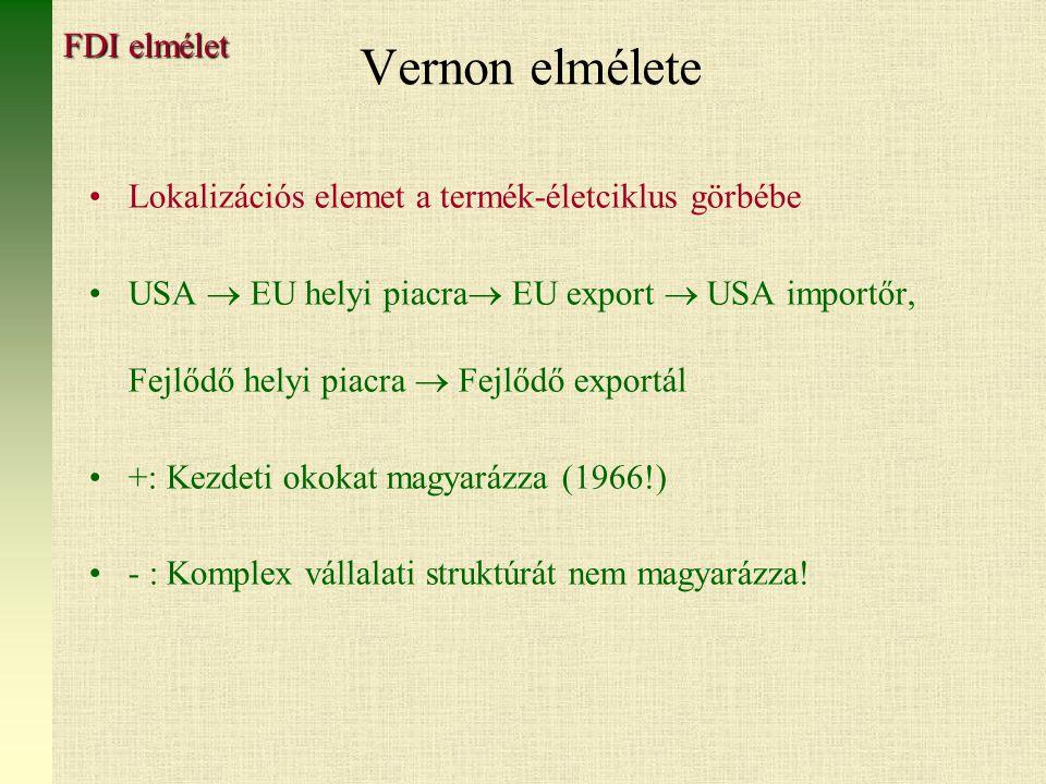 Vernon elmélete FDI elmélet