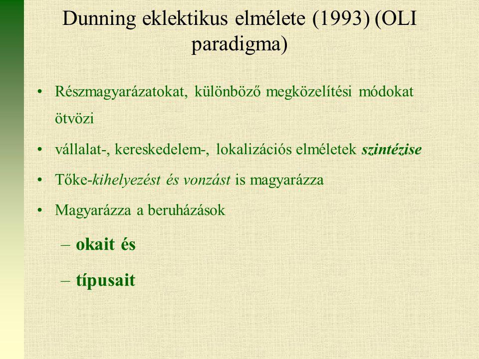 Dunning eklektikus elmélete (1993) (OLI paradigma)