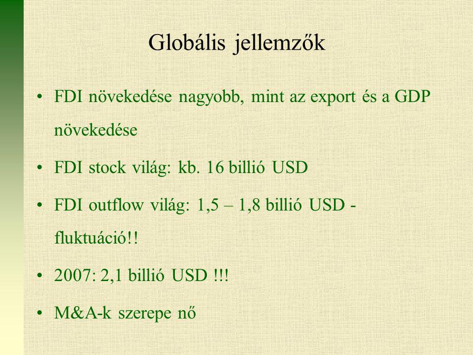Globális jellemzők FDI növekedése nagyobb, mint az export és a GDP növekedése. FDI stock világ: kb. 16 billió USD.