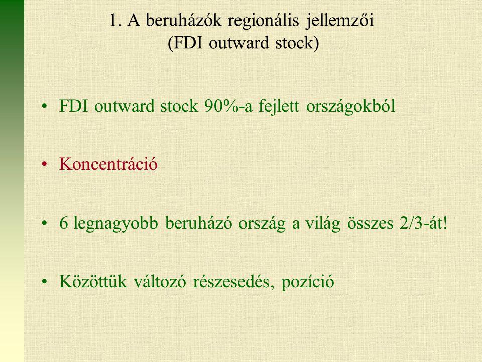 1. A beruházók regionális jellemzői (FDI outward stock)