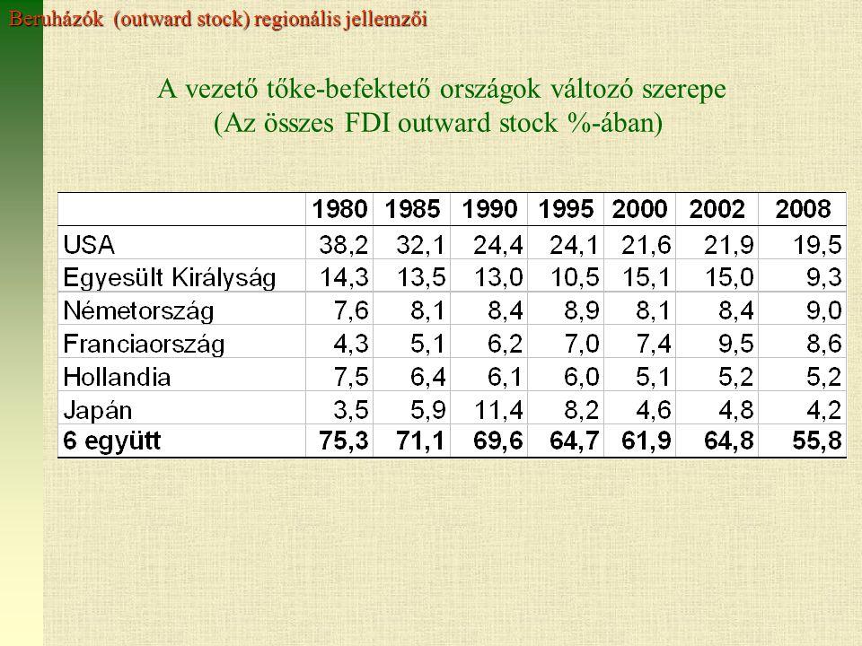 Beruházók (outward stock) regionális jellemzői