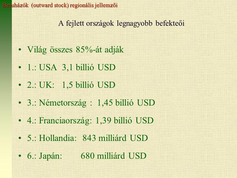 A fejlett országok legnagyobb befekteői