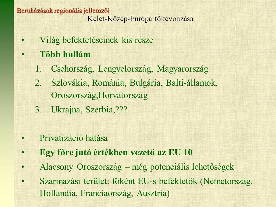 Kelet-Közép-Európa tőkevonzása