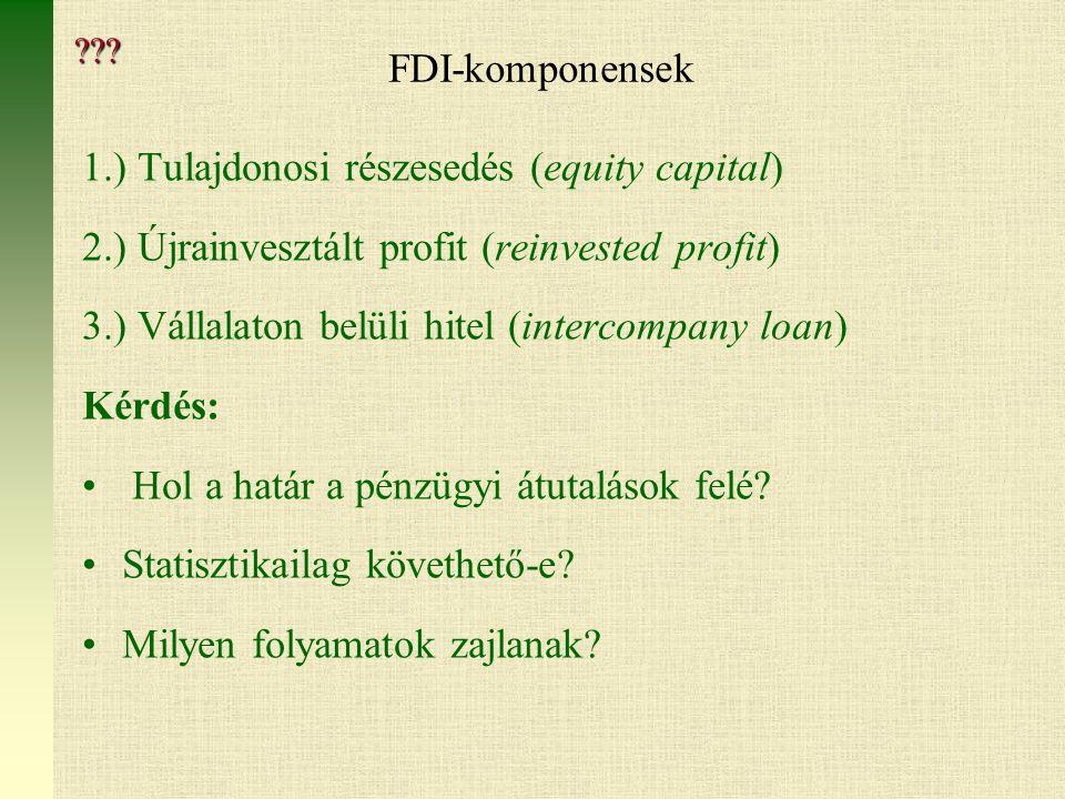 1.) Tulajdonosi részesedés (equity capital)