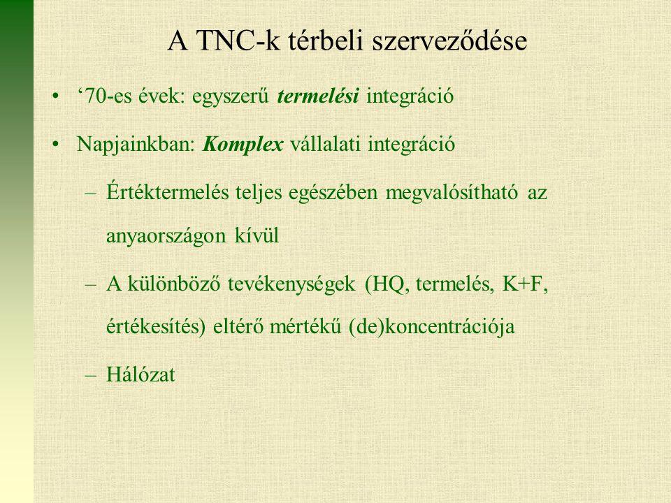 A TNC-k térbeli szerveződése