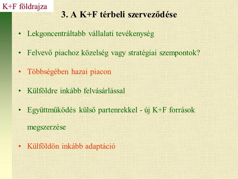 3. A K+F térbeli szerveződése