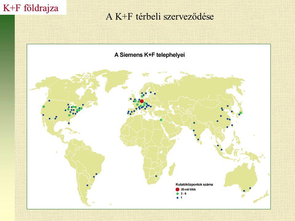 A K+F térbeli szerveződése