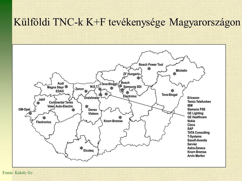Külföldi TNC-k K+F tevékenysége Magyarországon